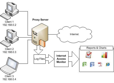internetAccessMonitor