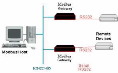 modulus2